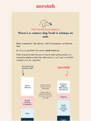 Scratch Pet Food (AU) - There's a reason dog food is always on sale